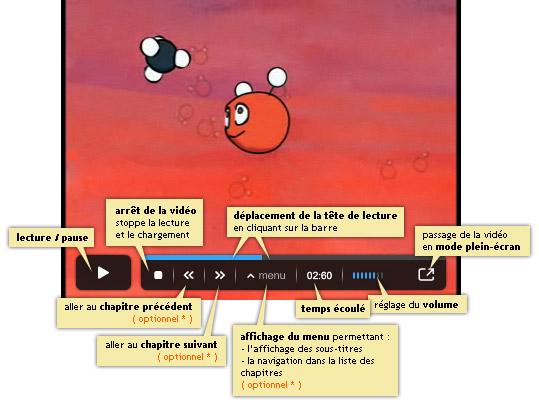 Schéma d'illustration du player vidéo